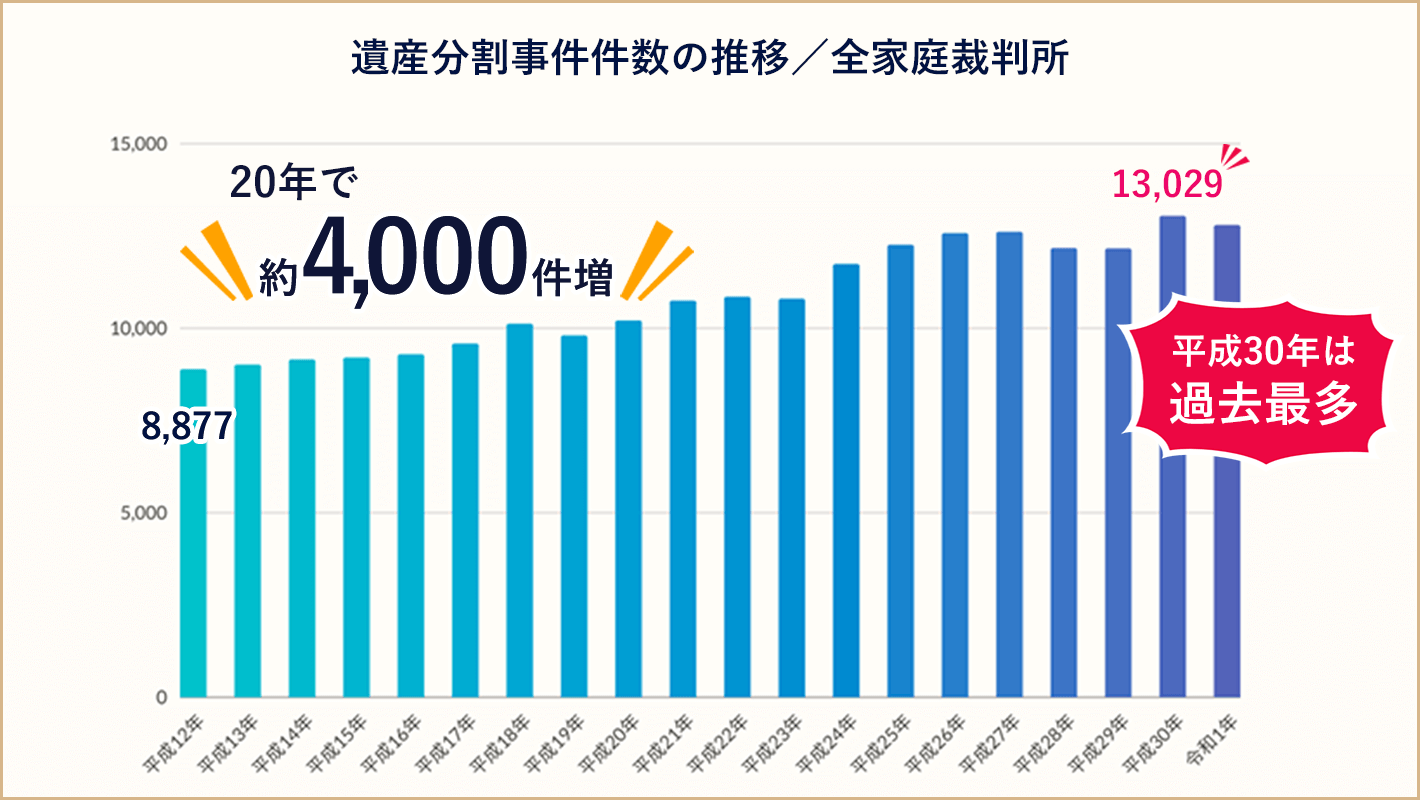 相続トラブル件数増加の根拠として全家庭裁判所の遺産分割事件件数の推移のグラフ。平成30年は過去最多の13029件で、20年で約4000件増加している。
