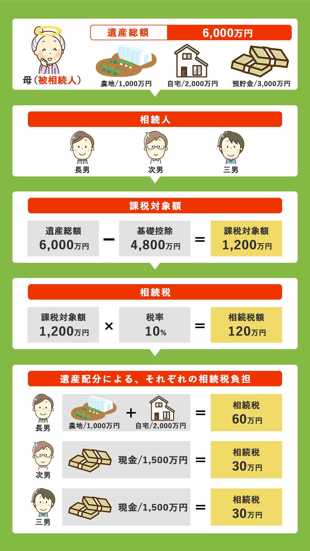 農地相続で遺産総額6,000万円で相続人が3人いるケースの、それぞれの相続税負担額の計算方法