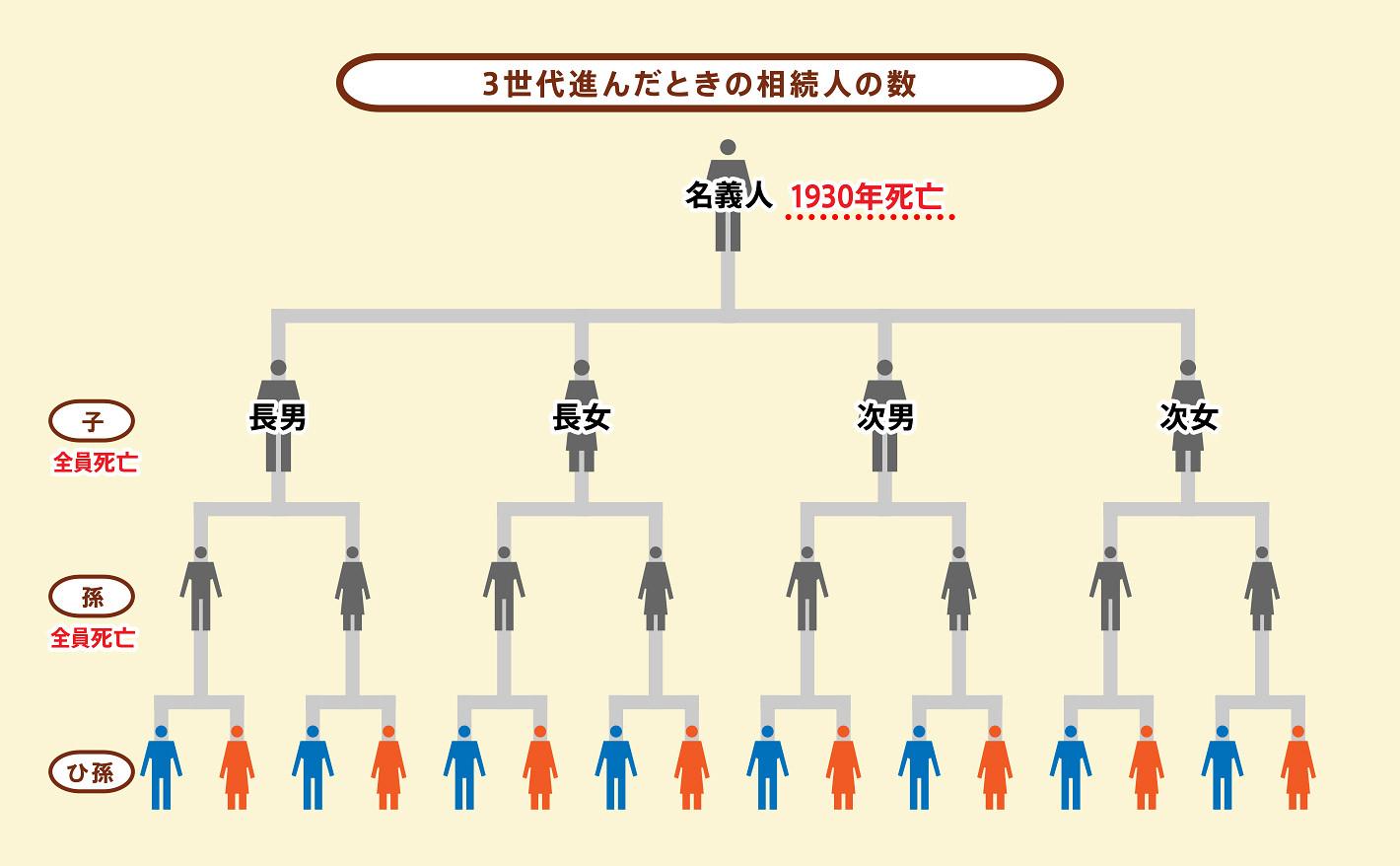 3世代進んだときの相続人の数