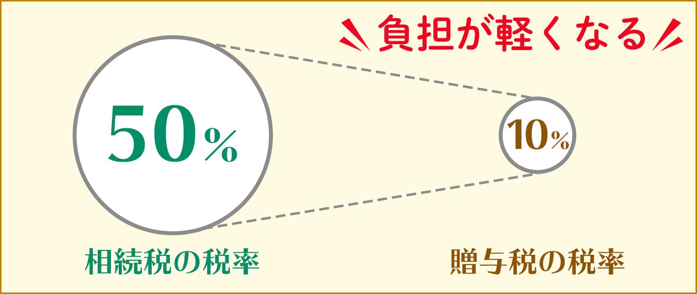 相続税の税率と贈与税の税率の差額を利用した節税のイメージ