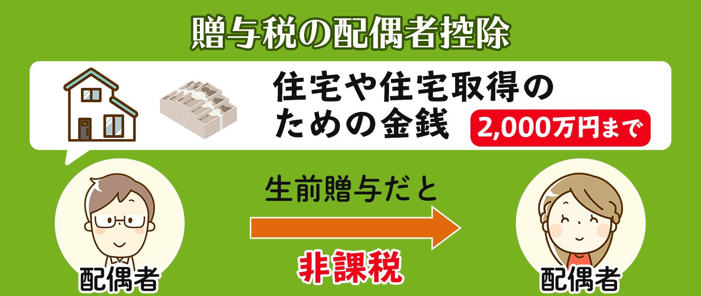 贈与税の配偶者控除は住宅や住宅取得のための金銭2,000万円までなら非課税になる制度です。